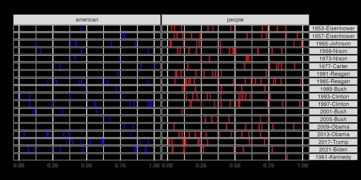 Example: textual data visualization • quanteda