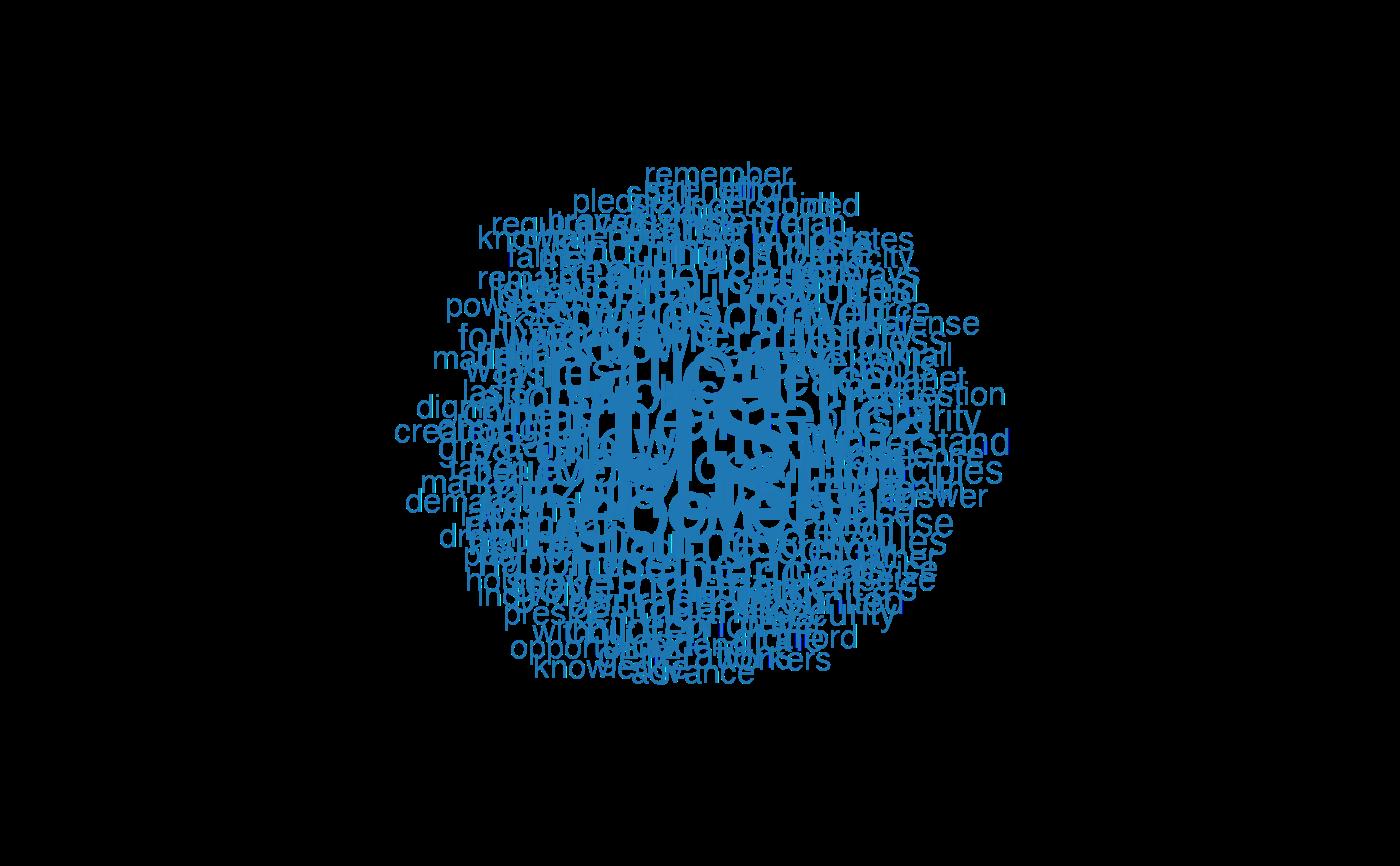 Plot features as a wordcloud — textplot_wordcloud • quanteda